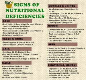 Signs of Nutritional Deficiency