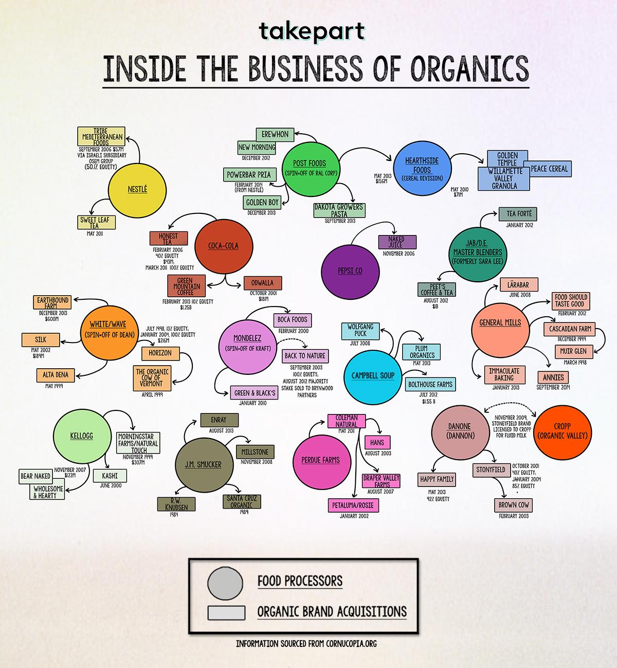 Organization chart of coca cola company