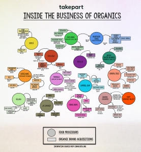 Big Name Food Companies Own Organic