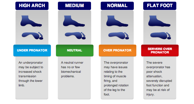 Running Shoes For Low Arches And Overpronation