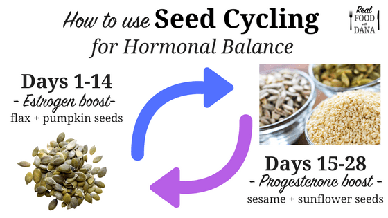 Seed-Cycling-for-Hormonal-Balance-graphic